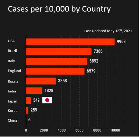 Covid Cases per 10,000 by Country