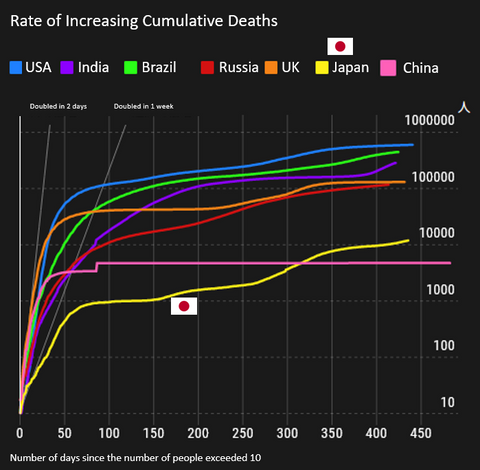 Pace of increase in cumulative number of deaths