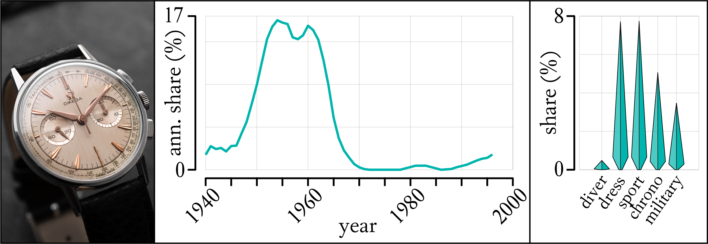 Distribution of Watch Alpha Hands and Omega 321 Chronograph