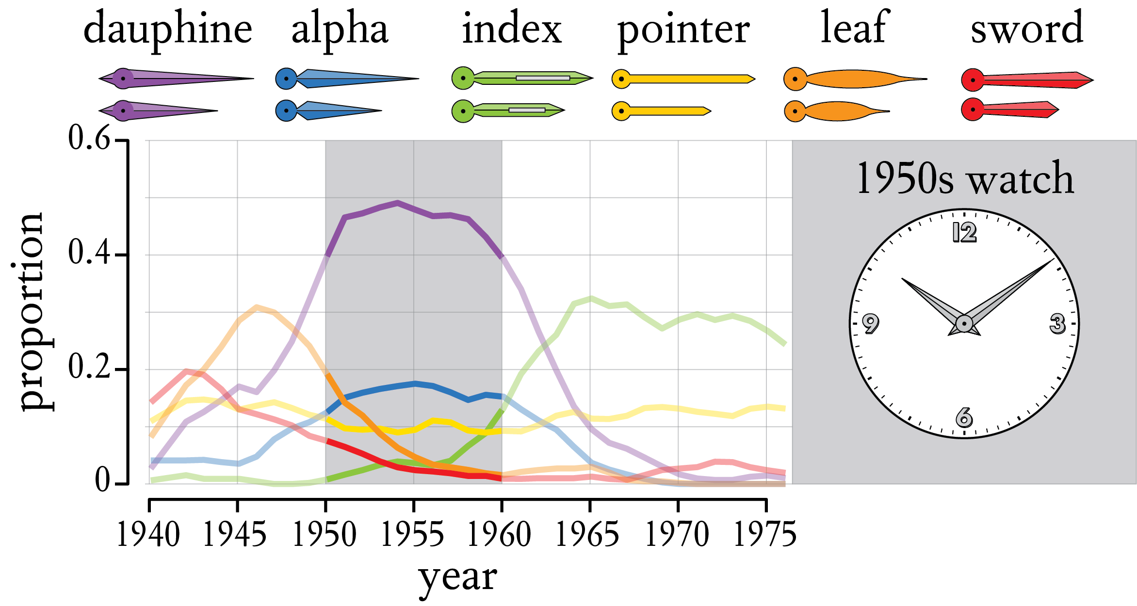Distribution of Watch Hands from 1940 to 1975; Including Dauphine, Alpha, Index, Pointer/Baton, Leaf and Sword Hands.