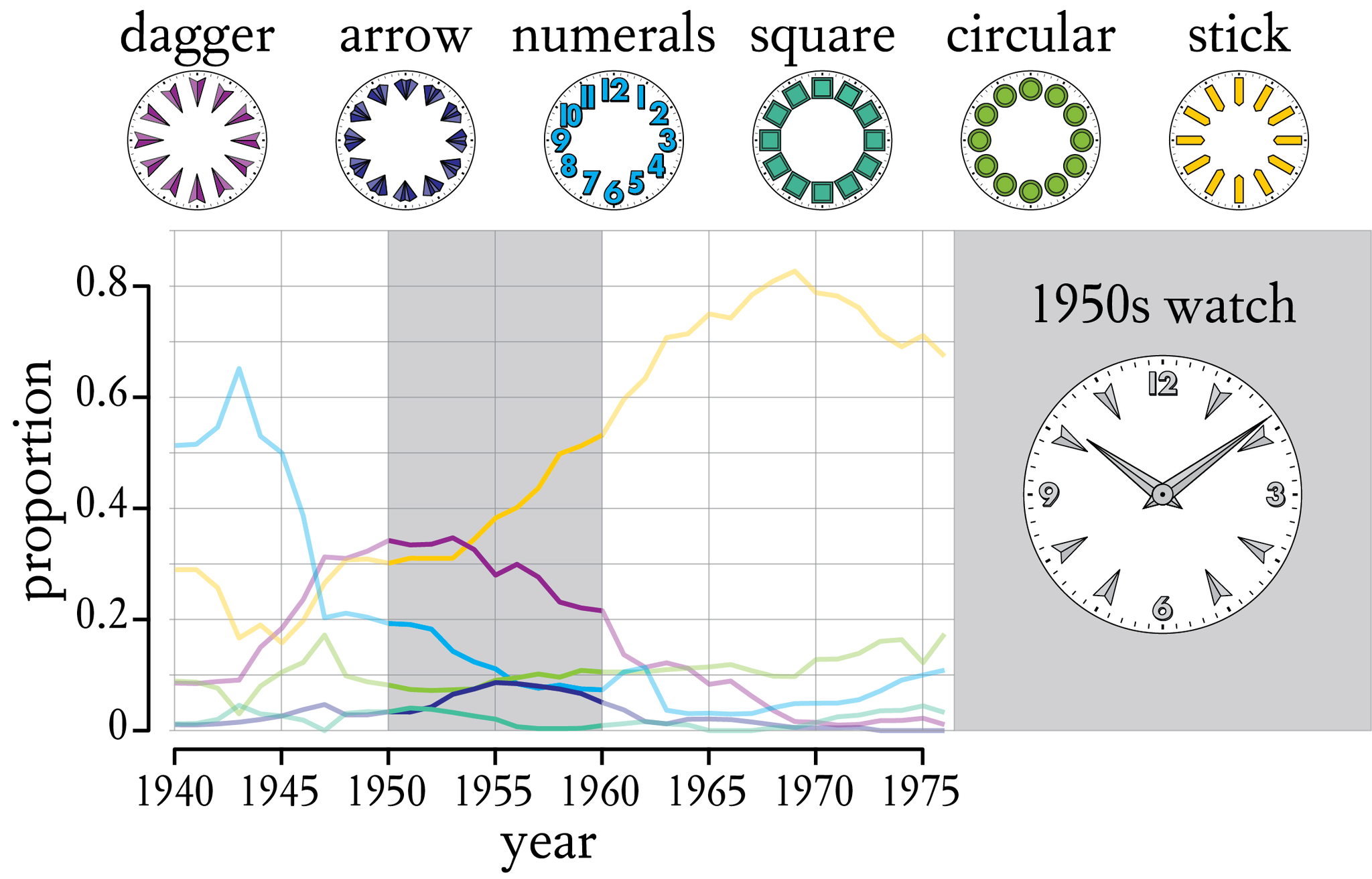 Distribution of Hour Marker between 1940 and 1975: Dagger, Arrow, Stick, Circular, Square, Numerals