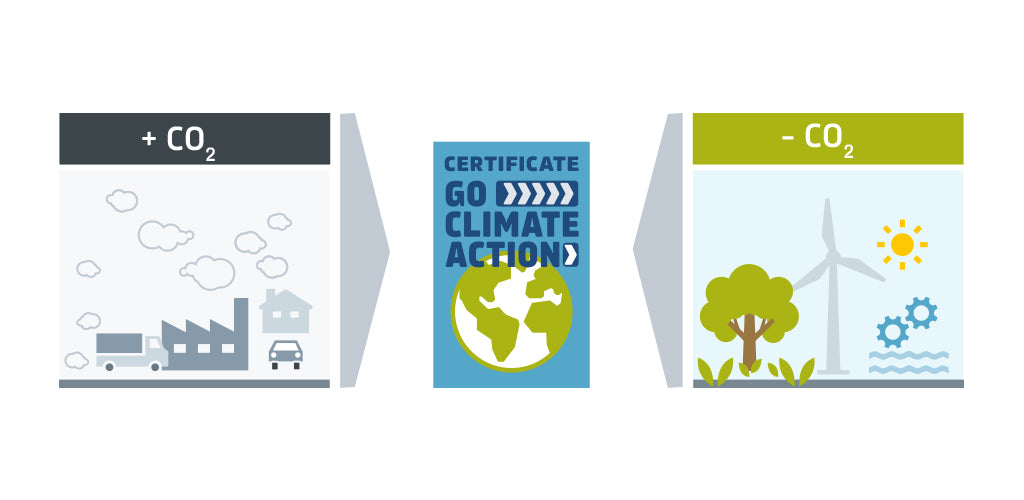Carbon reduction certificates from certified carbon reduction projects.
