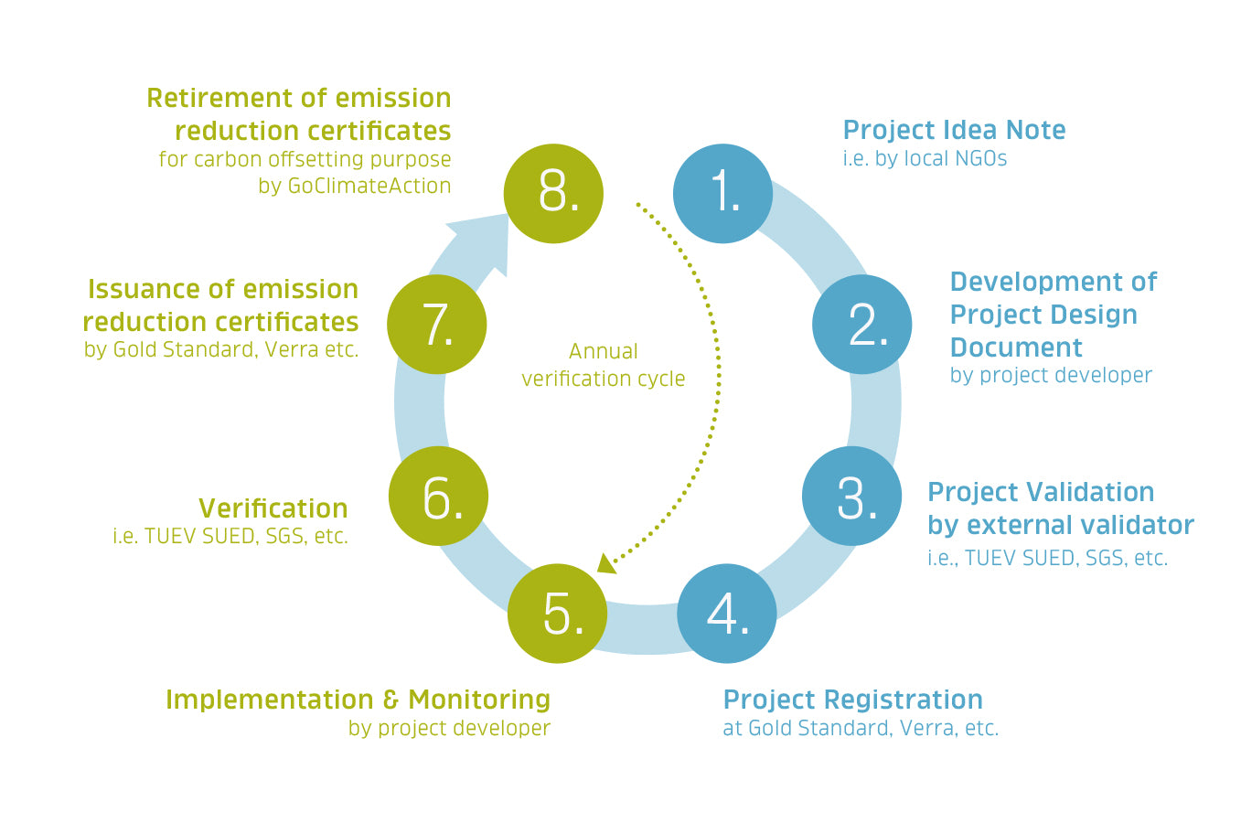 The carbon reduction project cycle. Quality first!