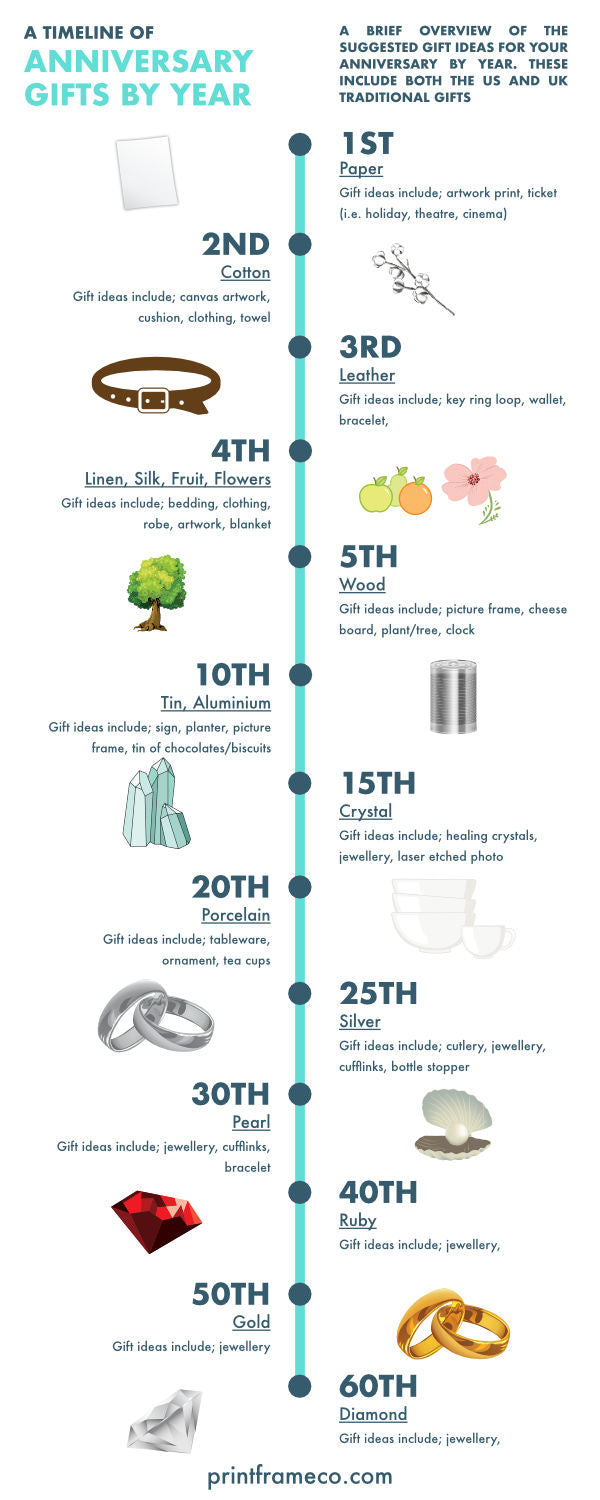 anniversary gifts by year