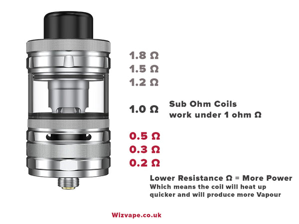 what makes a tank sub ohm