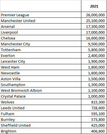 How many Twitter followers does every Premier League club have in 2021?