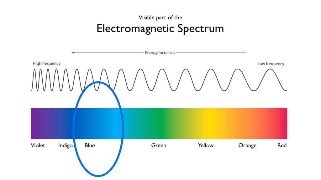 blue light on the visible spectrum
