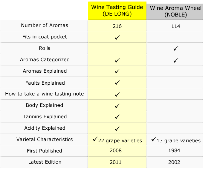 wine aroma wheel comparison