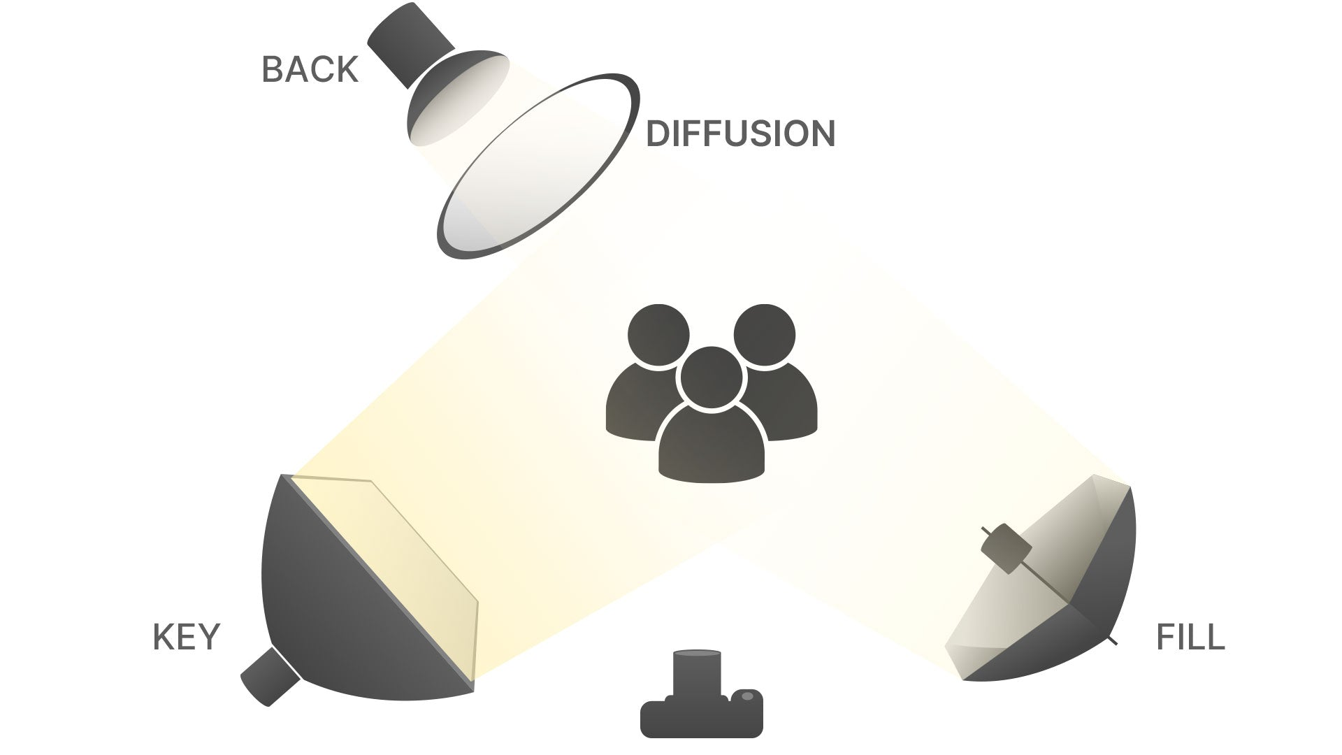 How to set up lighting for video? Three point lighting definition