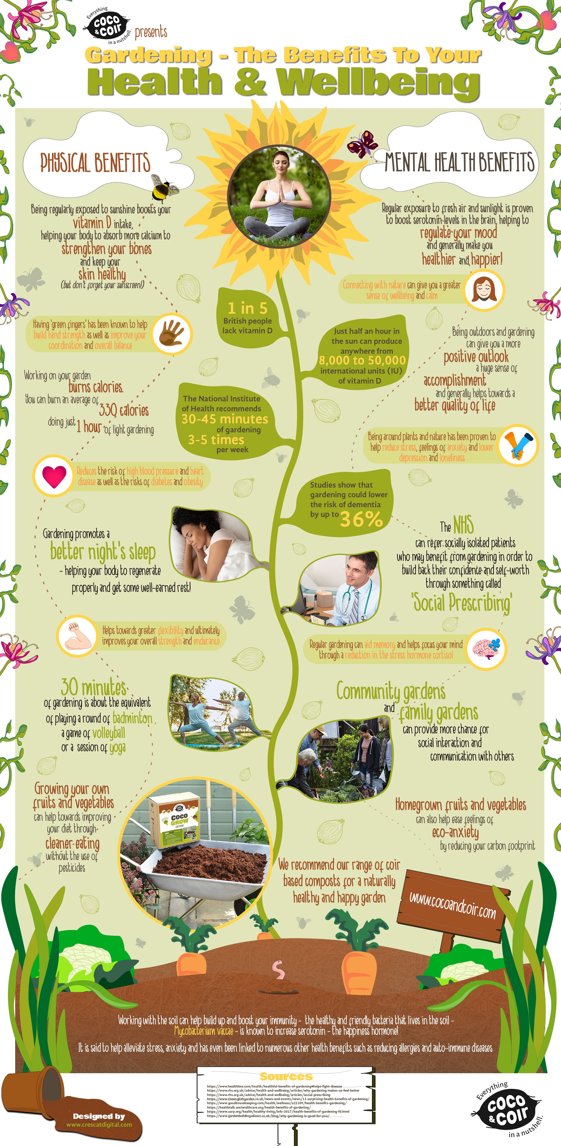 Gardening - The Benefits To Your Health and Wellbeing