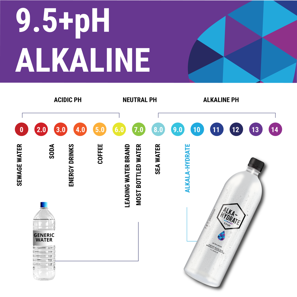9.5+ pH Alkaline Water