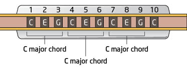 Harmonica blow chords