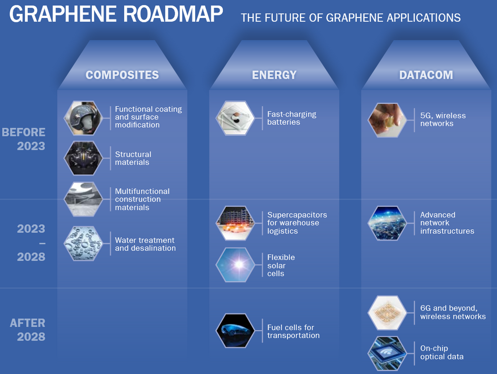 Graphene Flagship on track towards end-market products