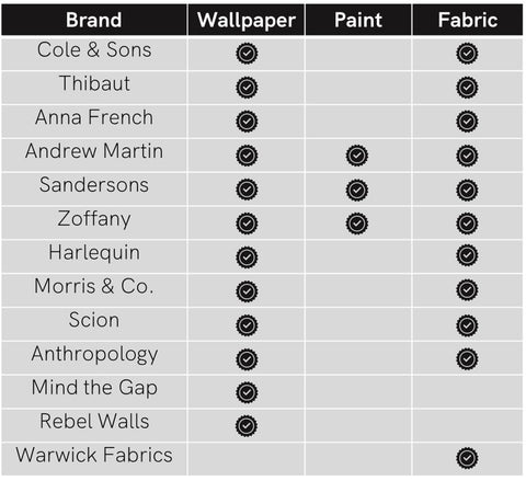 Wallpapers, Paints, Fabrics Suppliers List