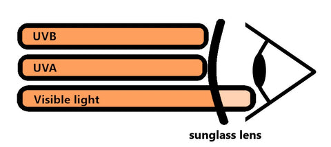 UV protection - UVA and UVB blocked by sunglass lens
