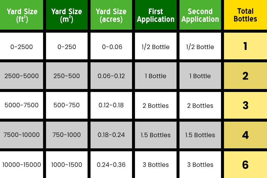 recommended bottle chart