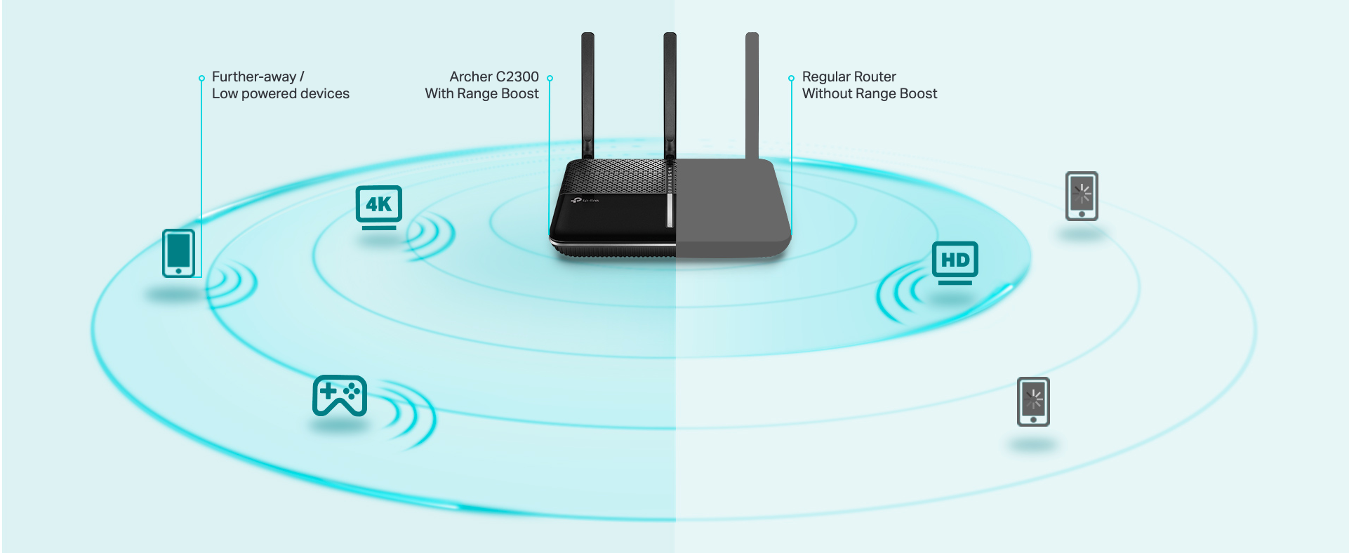 RangeBoost for Far-Reaching WiFi RangeBoost amplifies the router's ability to detect and receive WiFi signal from devices that are located farther away. Stream, game and enjoy what you love anywhere in your home, from your favourite spot on the couch to the comfort of your bed.