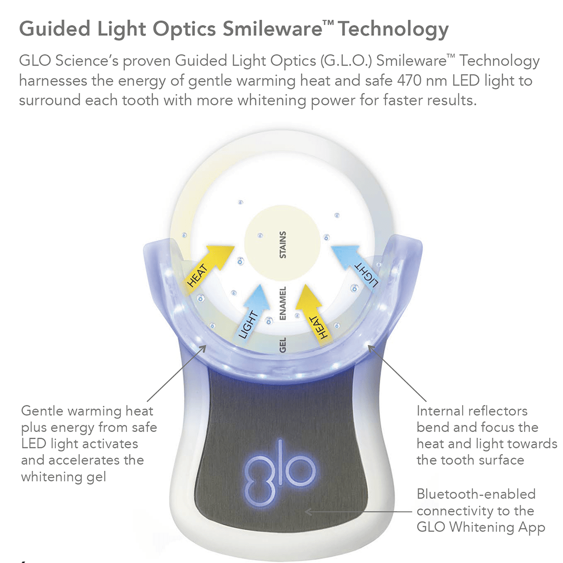 GLO Science PRO White Platinum Wireless Teeth Whitening Device Kit - AVAILABLE ONLY AT YOUR DENTIST