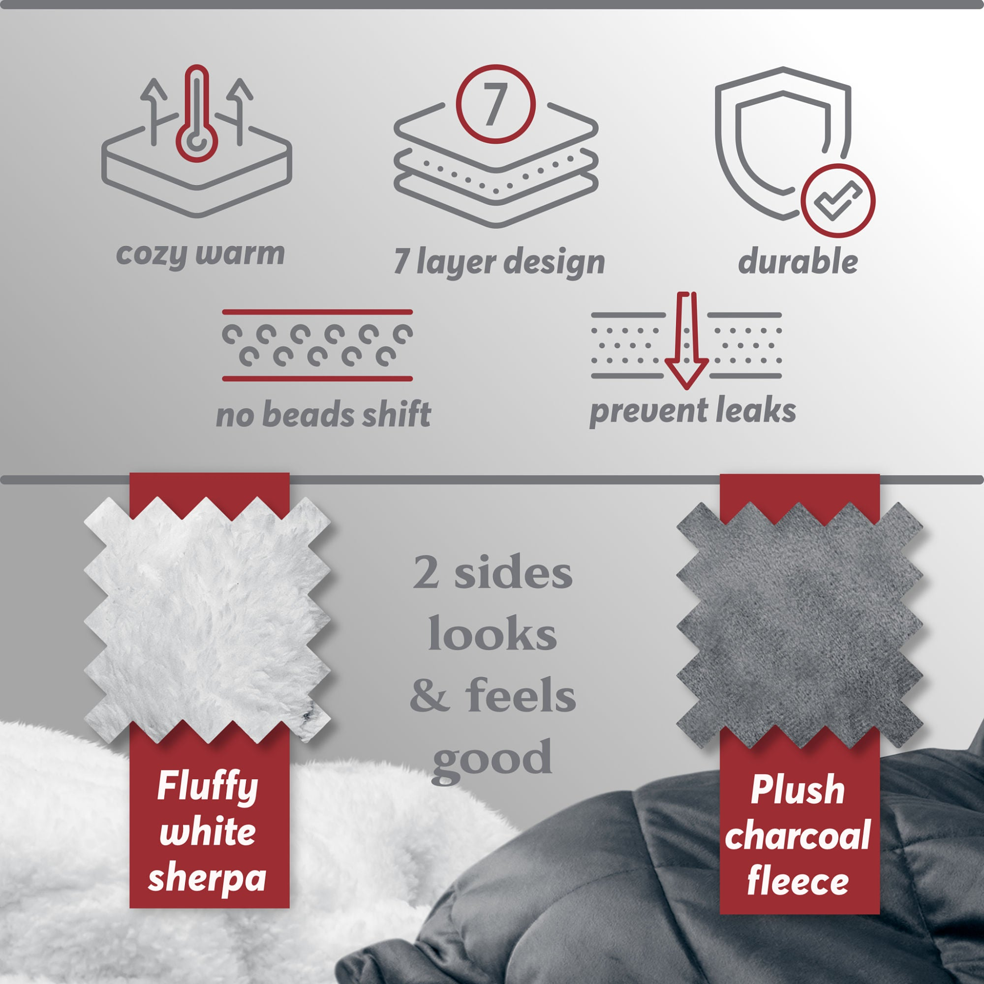 Infographic showing the high quality construction of Restasy weighted blankets with premium 7 layer design. Icons with text including cozy warm, 7 layer design, durable, no beads shift, prevent leaks, quality sherpa fur, and grey charcoal fleece
