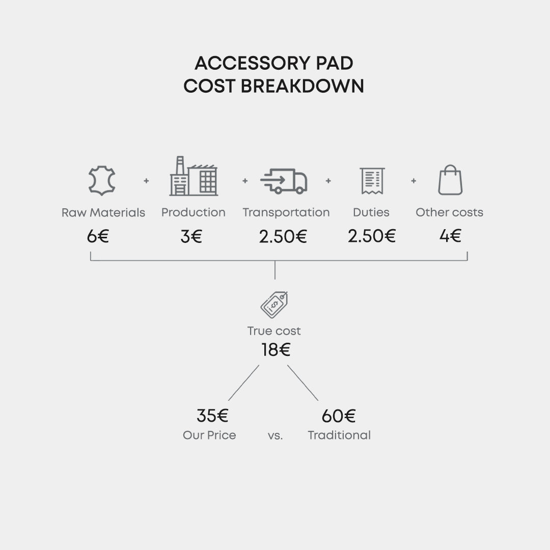 Leather Accessory Pad Cost Breakdown by OCULT
