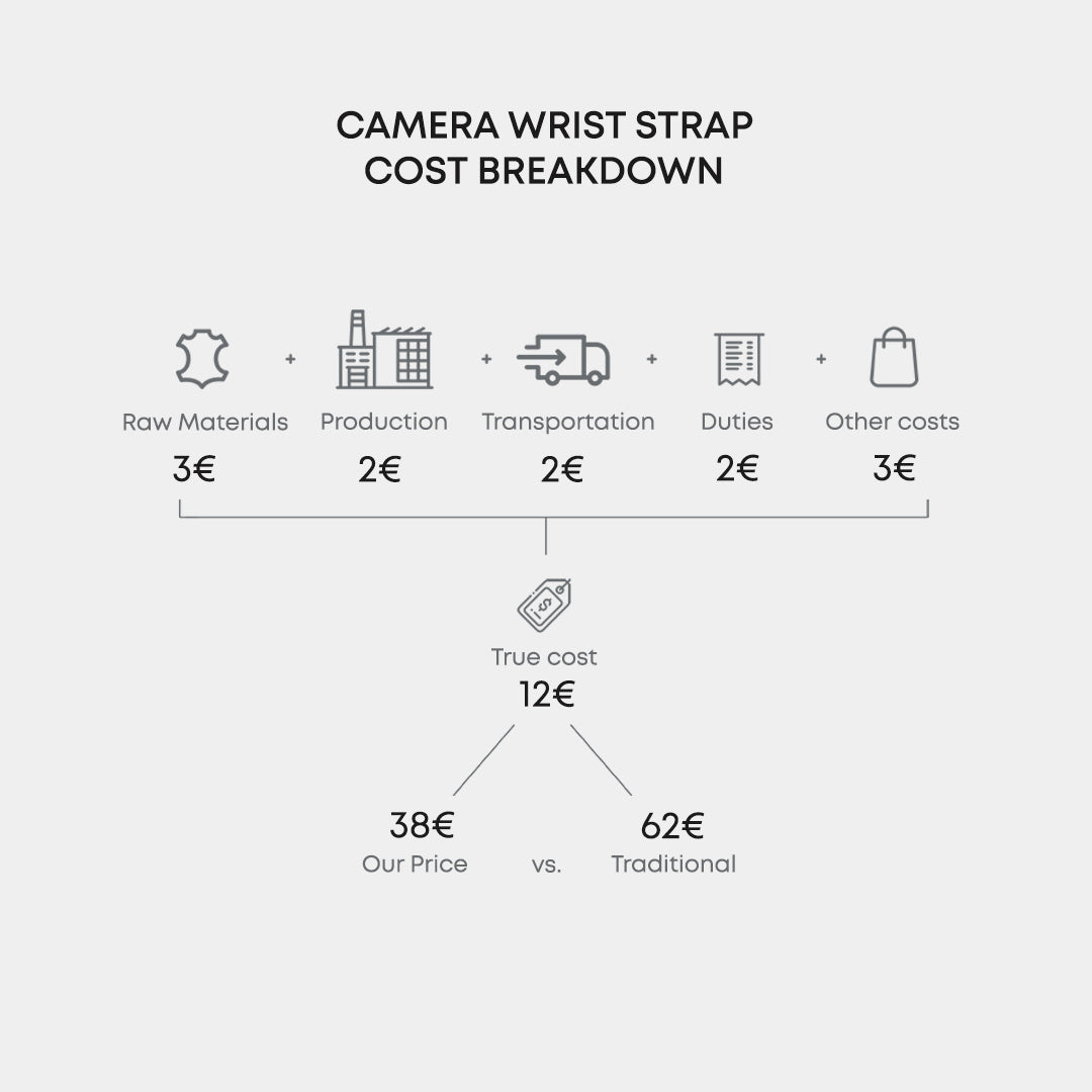 Leather Camera Wrist Strap Cost Breakdown by OCULT