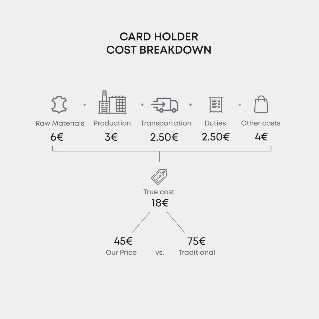 Leather Cardholder Cost Breakdown by OCULT