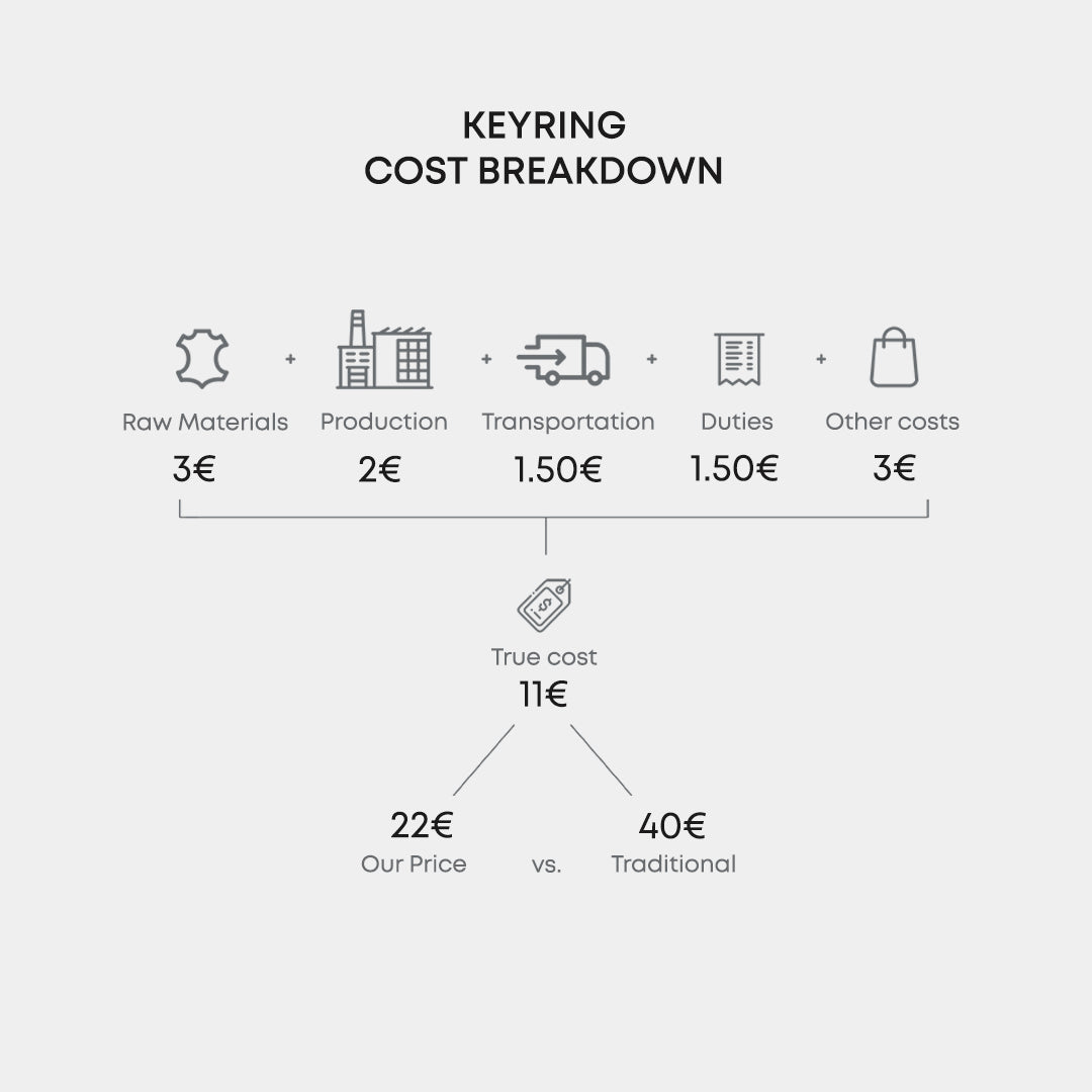 Leather Keyring Cost Breakdown by OCULT