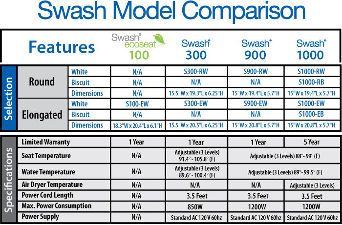 Brondell Swash Specifications