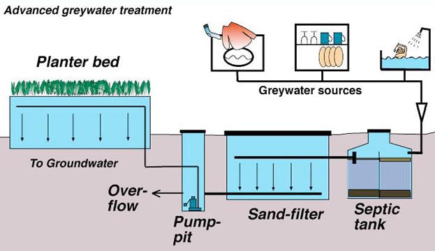 diagram illustrating the process of advanced grey water treatment