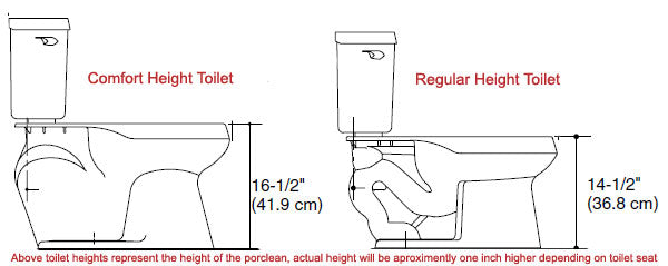 diagram comparing regular toilet height, and comfort toilet height