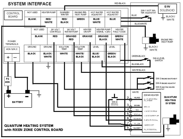 Quantum Heating System with Rixen Zone Control Board
