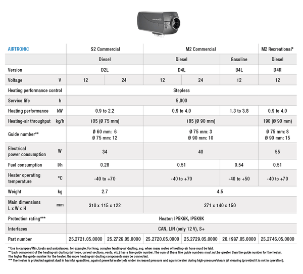 Eberspächer S2/M2 Technical Specs