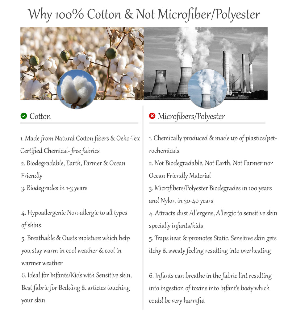 Why Cotton and not Polyester