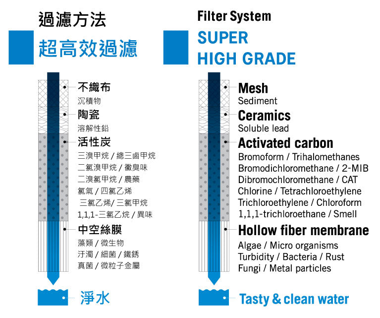 Cleansui Filter System