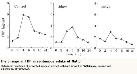 Intake of Natto and Fibrin Degradation Product (FDP)