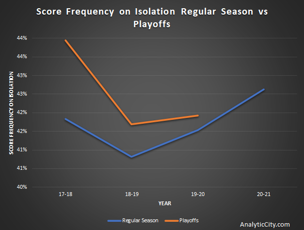 Score Frequency