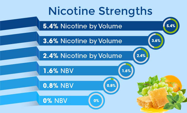 white cloud nicotine flavors and strengths