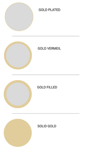the difference between solid gold, gold-filled, gold plated, and gold vermeil
