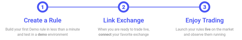 With Coinrule, automate your crypto trading