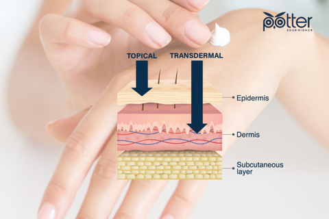 Transdermal and Topical Effect