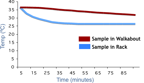 Samples stay at temperature 15 X longer in a walkabout.