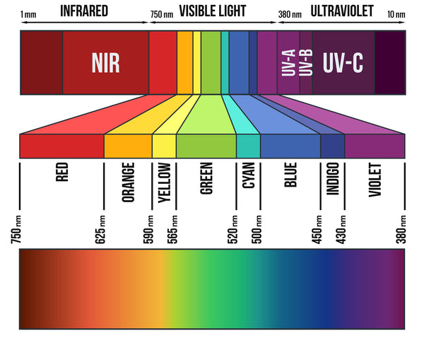 Light Spectrum for Color Therapy