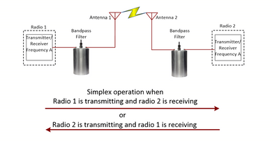 White Paper: Introduction To Filter Structures For Radio Signals