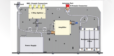 White Paper: Receiver Multicouplers 101