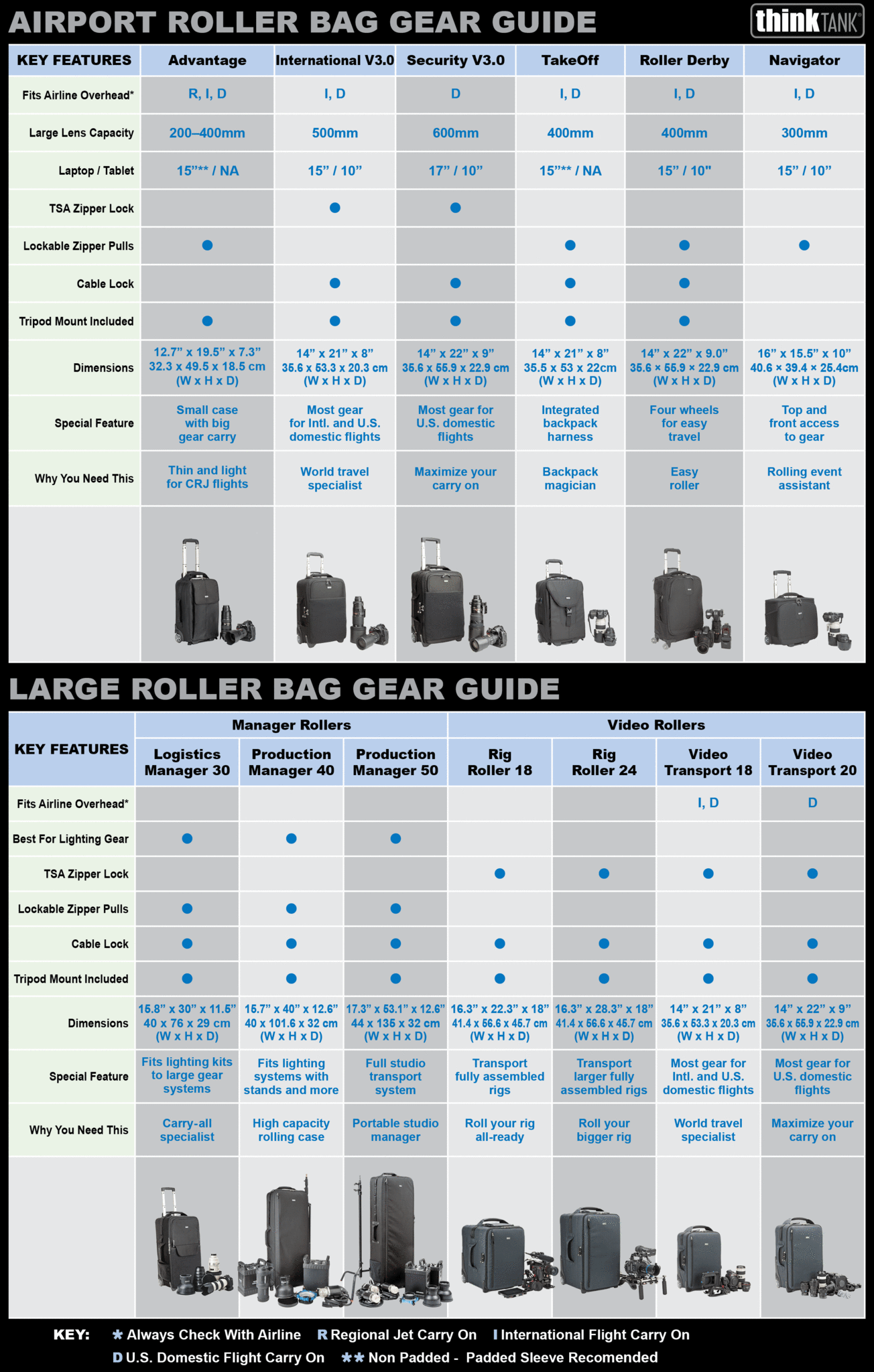 Roller Bag Gear Guide
