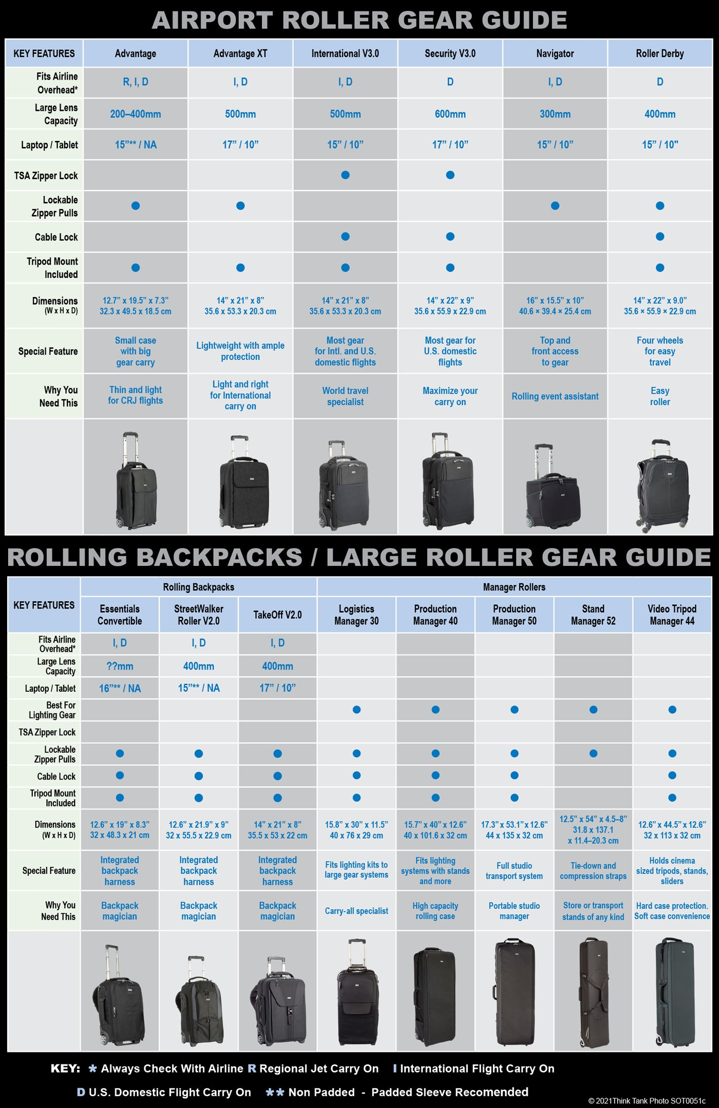 Rolling Bag Gear Guide