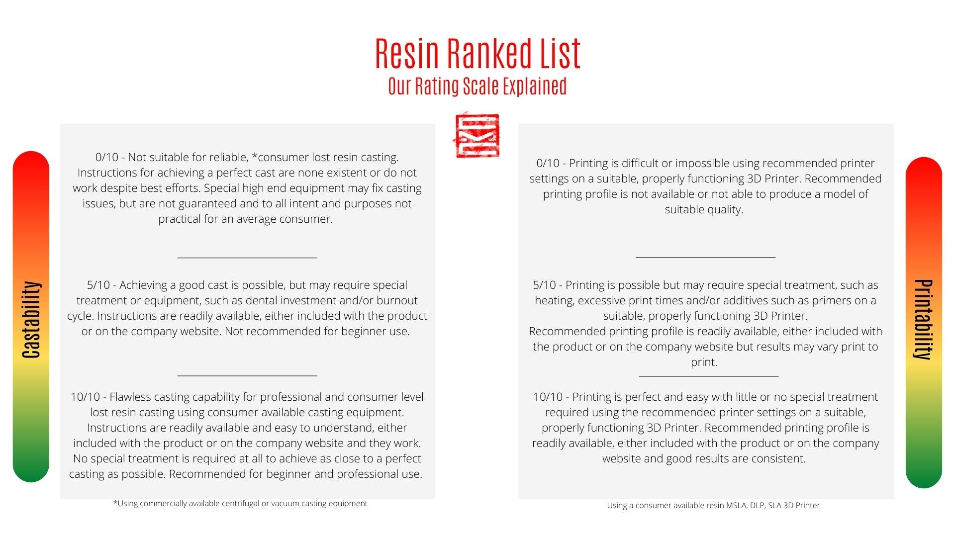 Castable Resin Ranked List Scale