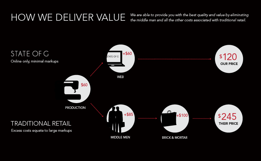 How We Deliver Value