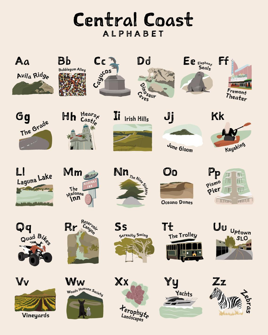 Central Coast of California Alphabet Poster
