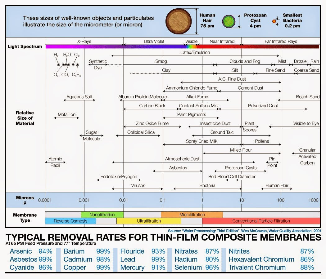 Particle Size Removal Range by Filtration Chart